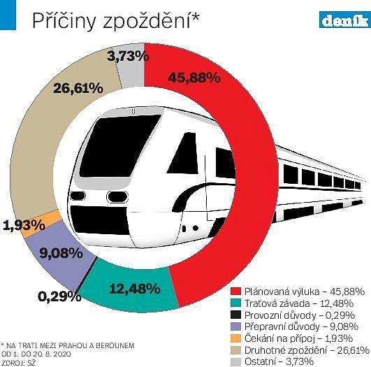Příčiny zpoždění vlaků.