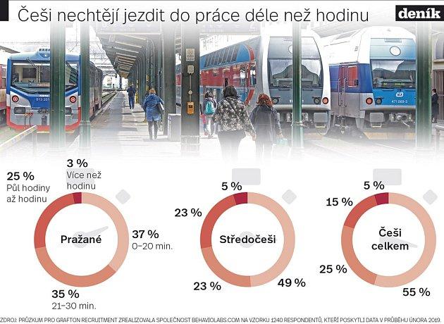 Dojíždění do Prahy. Infografika.