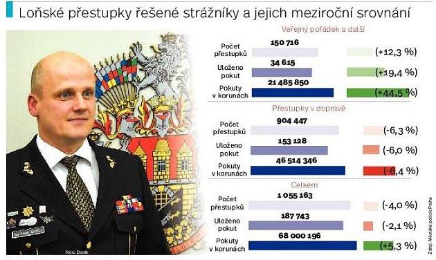 Loňské přestupky řešené pražskými strážníky. Infografika.
