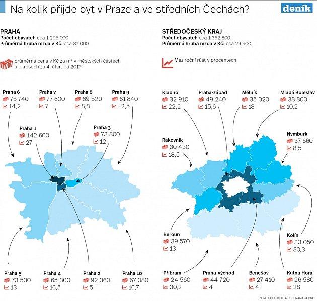 Ceny bytů vPraze a středních Čechách