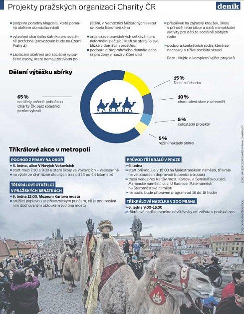 Tříkrálová sbírka Charity ČR vPraze. Infografika.