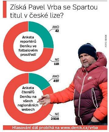 Pavel Vrba. Infografika.