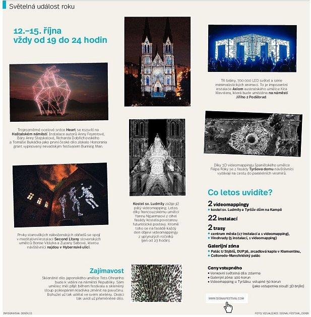 Infografika Signal festival