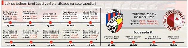 Slavia. Infografika.