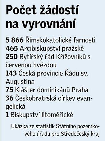 Církevní restituce ve Středočeském kraji: počet žádostí na vyrovnání.
