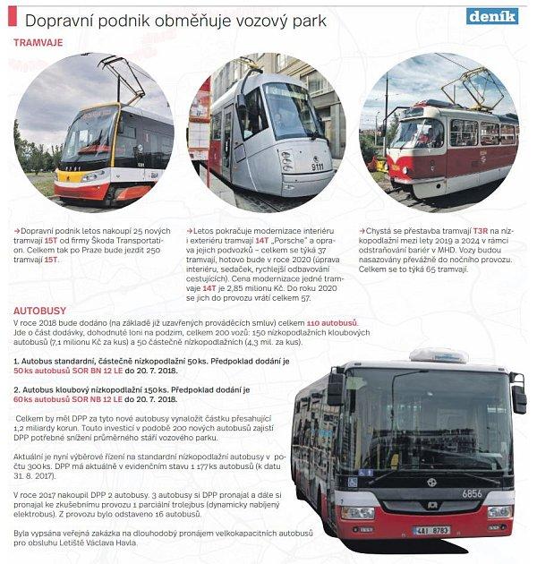 Dopravní podnik obměňuje vozový park.