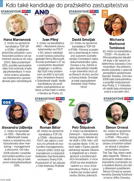 Volby do pražského zastupitelstva. Infografika.