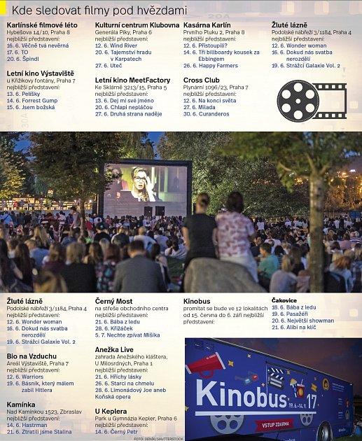 Letní kina vPraze zahájila sezonu. Infografika.