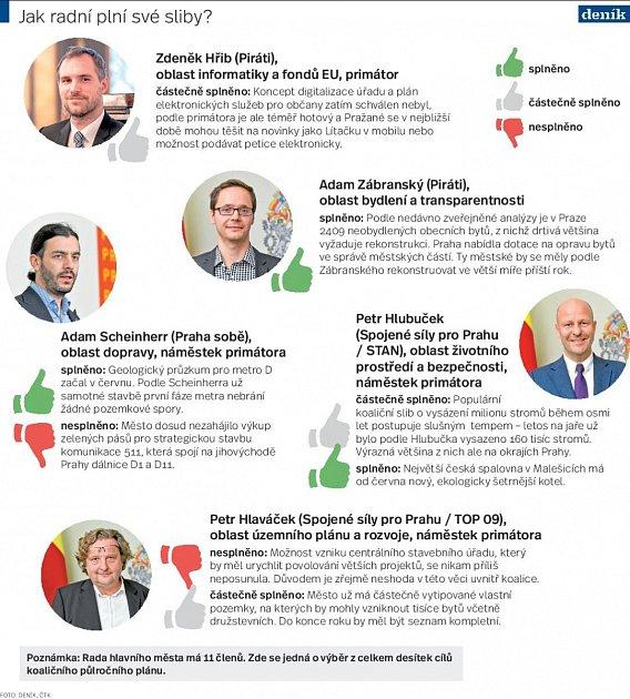 Půlroční bilance koalice vPraze. Infografika.