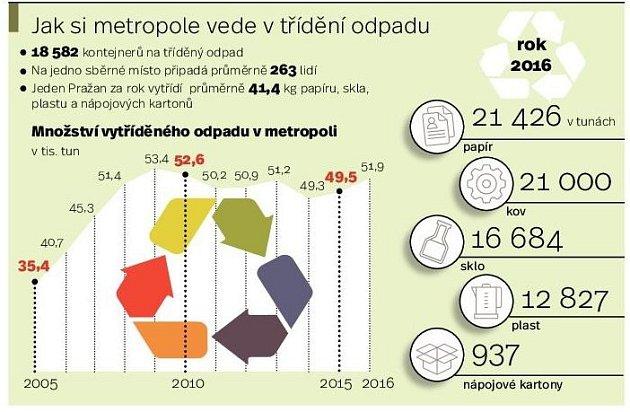 Jak si metropole vede vtřídění odpadu. Infografika.