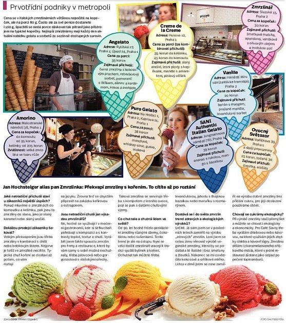 Netradiční příchutě zmrzlin vPraze. Infografika.