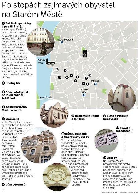 slavní obyvatelé Prahy. Infografika