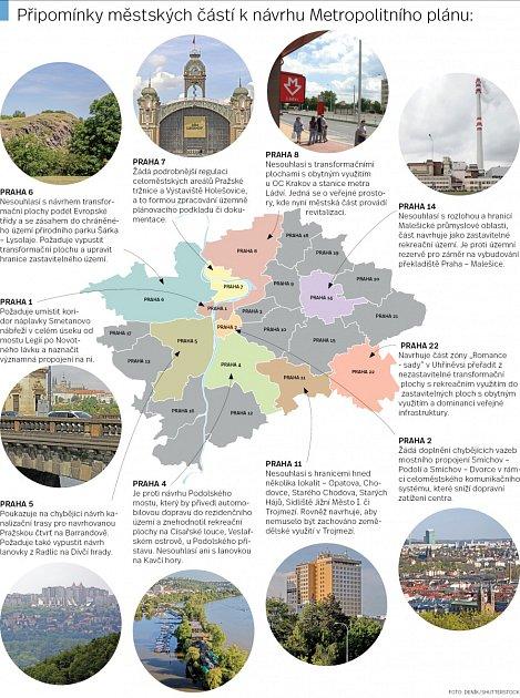Připomínky městských částí knávrhu metropolitního plánu.