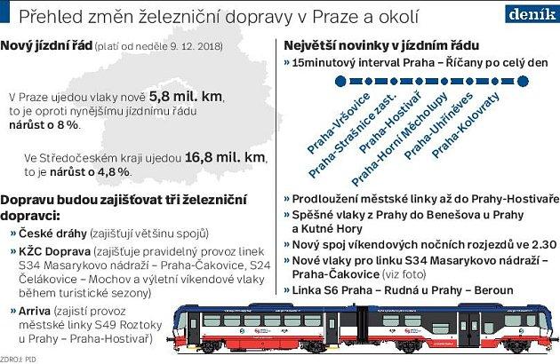 Praha - příměstská doprava.