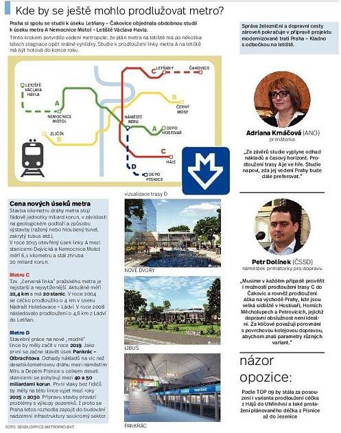 Prodloužení metra C. Infografika.