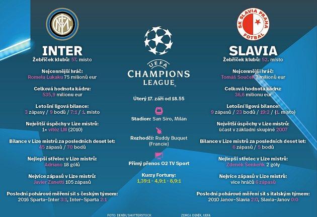 Inter vs. Slavia - Infografika
