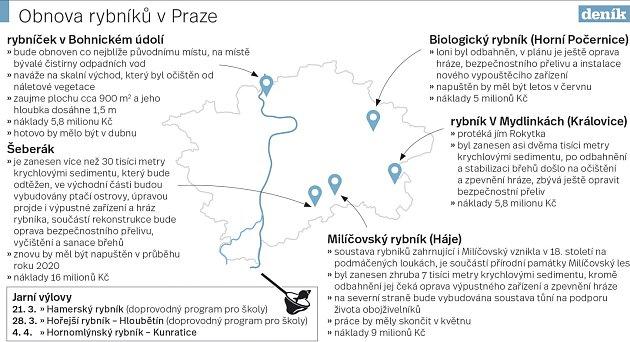 Výlovy pražských rybníků.