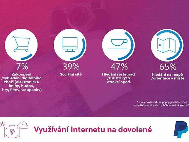 Střední avýchodní Evropa na dovolené, mezinárodní průzkum provedený organizací GFK pro společnost PayPal včervnu 2016 vPolsku, Maďarsku, Řecku, Finsku aČeské republice.