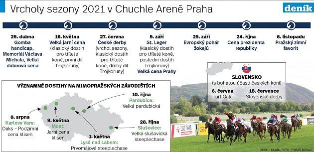 Vrcholy sezony 2021vChuchle Areně Praha