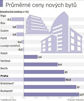 Ceny bytů vmetropoli. Infografika.