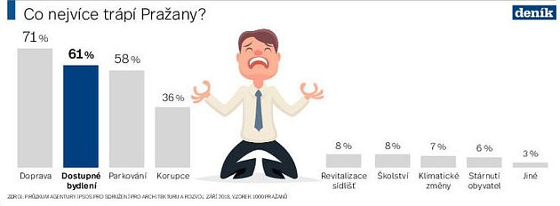 Co nejvíce trápí Pražany. Infografika.