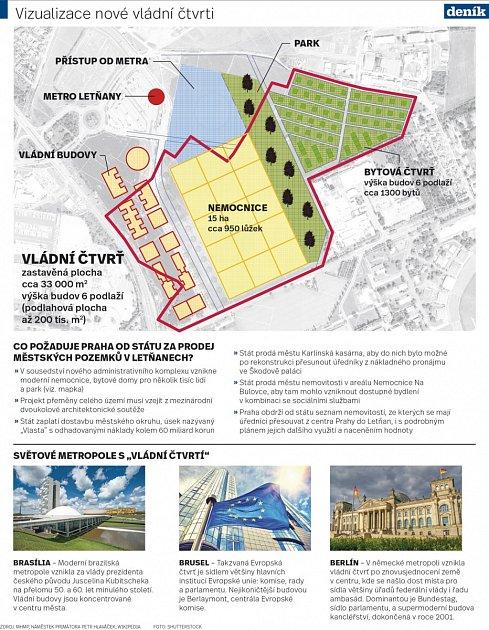 Vizualizace nové vládní čtvrti.