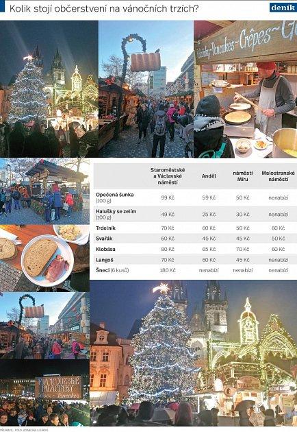 Kolik stojí občerstvení na vánočních trzích?