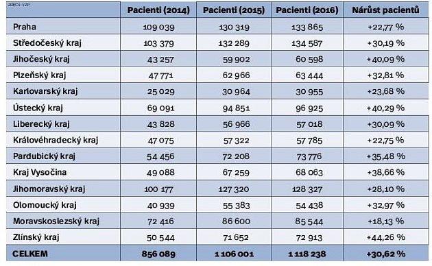 Pacienti shypertenzí. Infografika.