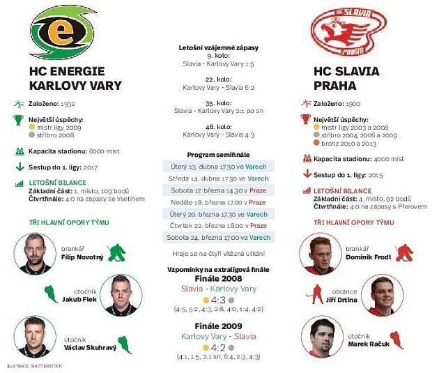 Slavia - Karlovy Vary. Infografika.