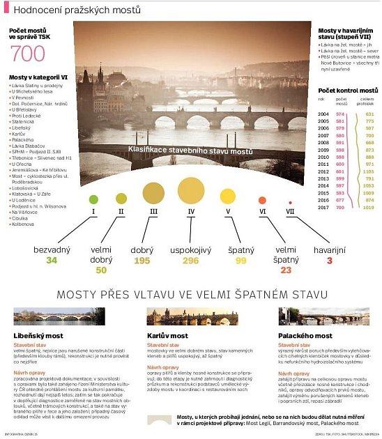 Pražské mosty. Infografika.
