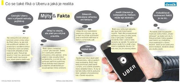 Mýty a realita Uberu. Infografika.