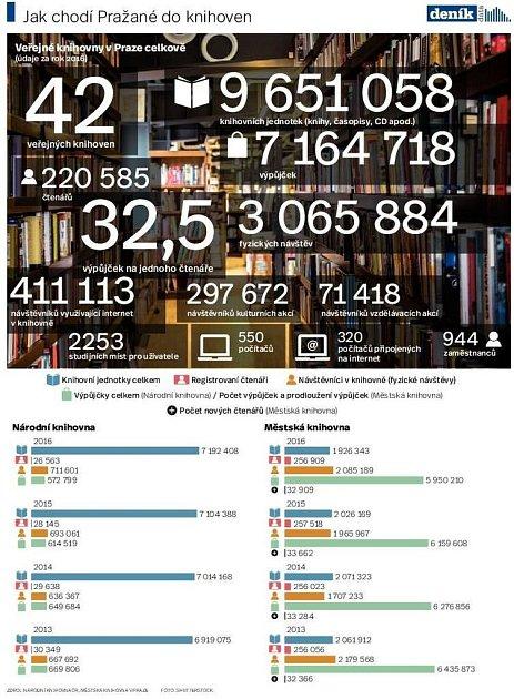 Jak chodí lidé do knihoven. Infografika.