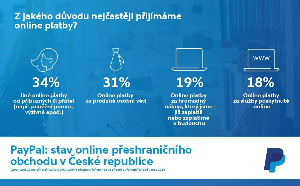 V e-shopech nakupuje už téměř 77 procent českých online spotřebitelů ... a2a1d51cef8