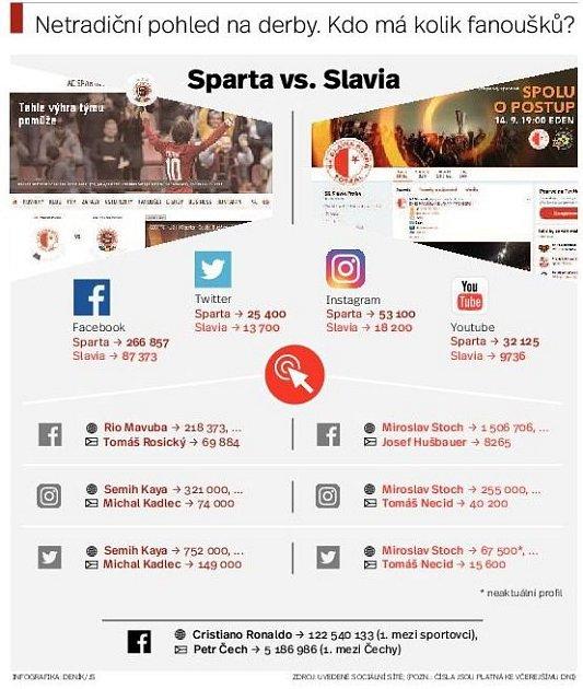 Pražská Sna sociálních sítích. Infografika.