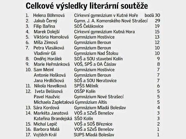 Literární soutěž studentů středních škol na téma Evropská unie - celkové pořadí ve Středočeském kraji.