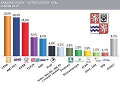 Exkluzivní průzkum společnosti SANEP pro Deník ukázal, že Středočeši by hlavně volili levicové strany. Vybírat mohou i z nové koalice nebo oddělených pravicových stran.