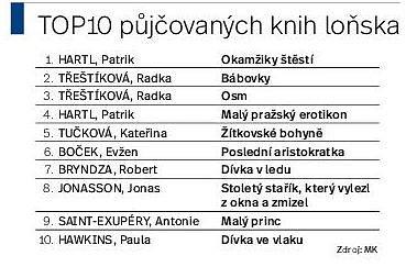 Top10 půjčovaných knih loňska.