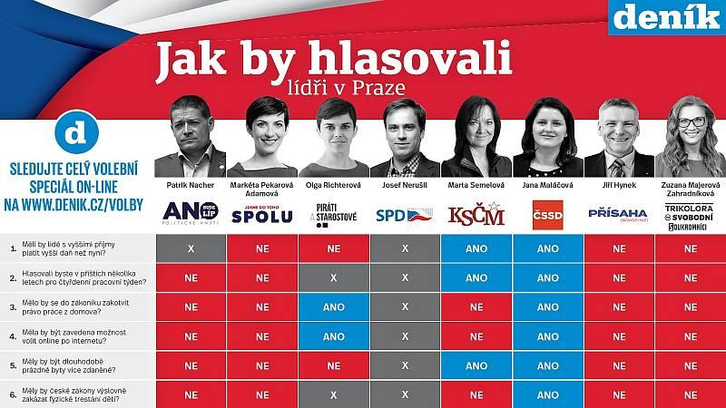 Parlamentní volby 2021: Jak by hlasovali lídři v Praze?