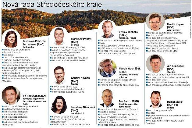Zastupitelé Středočeského kraje. Infografika.