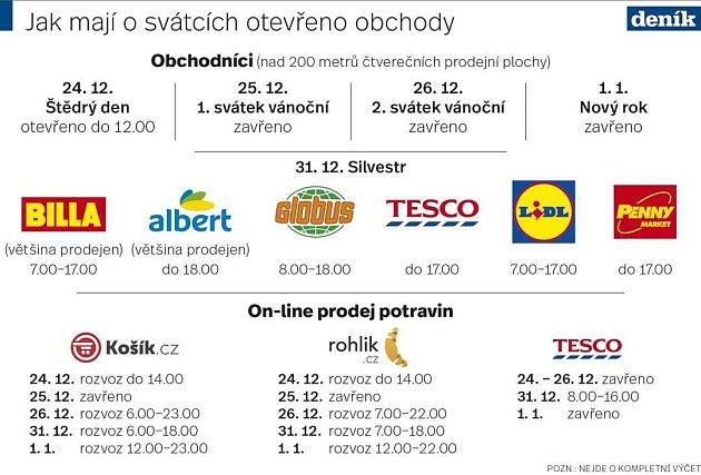 Vánoční otevírací doba supermarketů vPraze. Infografika.