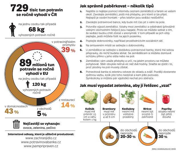Paběrkování. Infografika