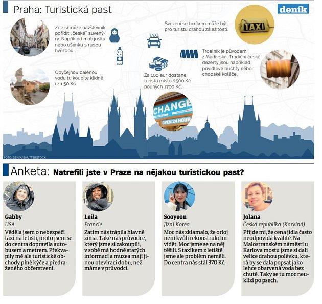 Praha - turistická past. Infografika.
