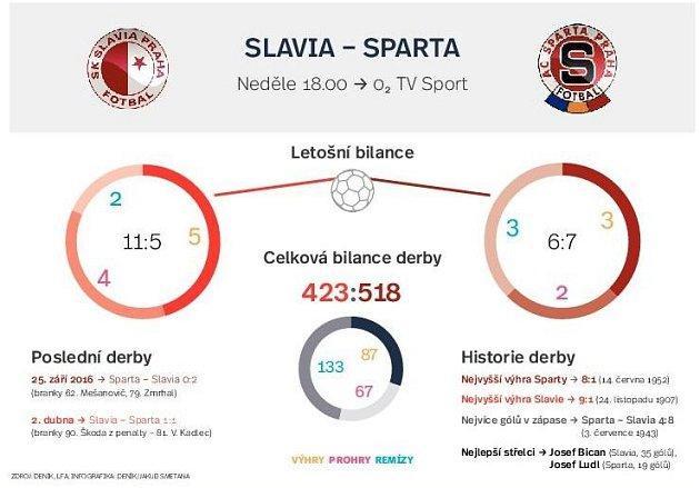 Infografika derby