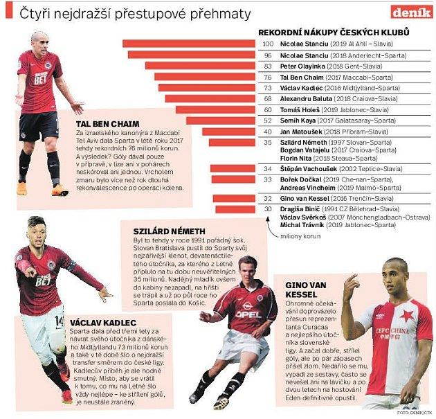 Derby. Infografika