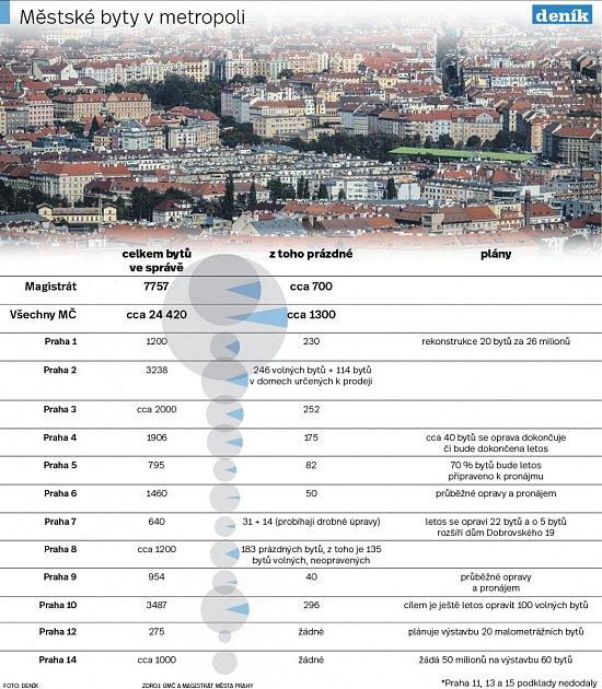 Prázdné městské byty vPraze. Infografika.