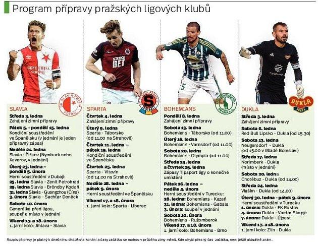 Český fotbal po zimní pauze. Infografika.