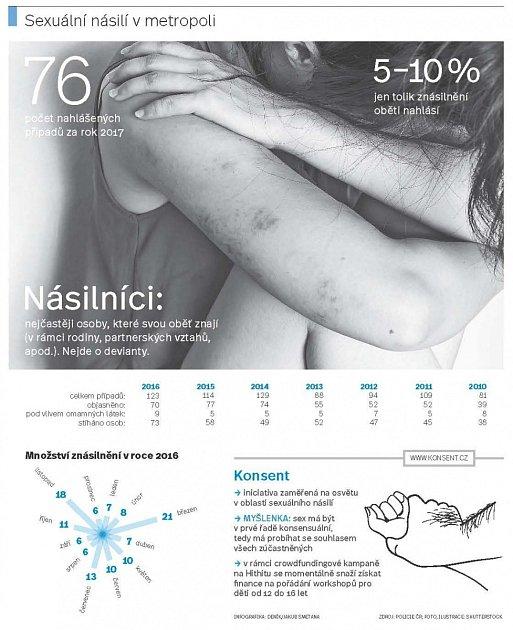 Infografika znásilnění