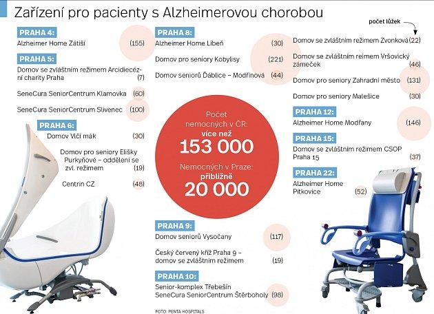Alzheimerova choroba vPraze. Infografika.