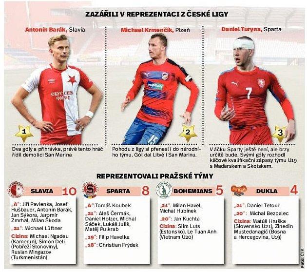 Reprezentanti ze Slavie. Infografika.