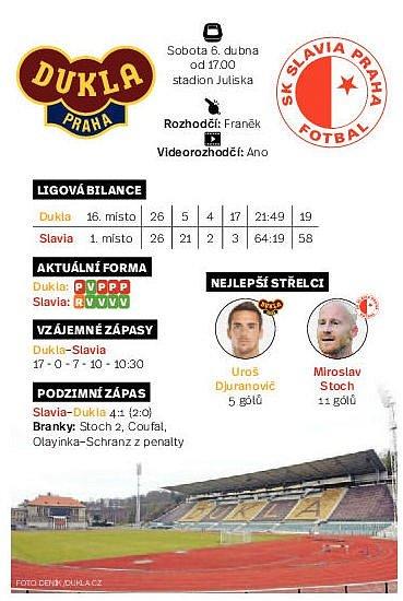 Malé pražské derby ve FORTUNA:LIZE. Infografika.